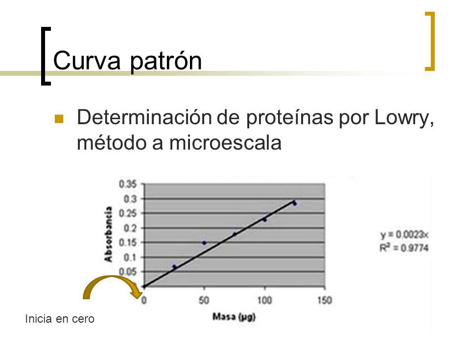 Curva patrón Determinación de proteínas por Lowry, método a microescala Inicia en cero