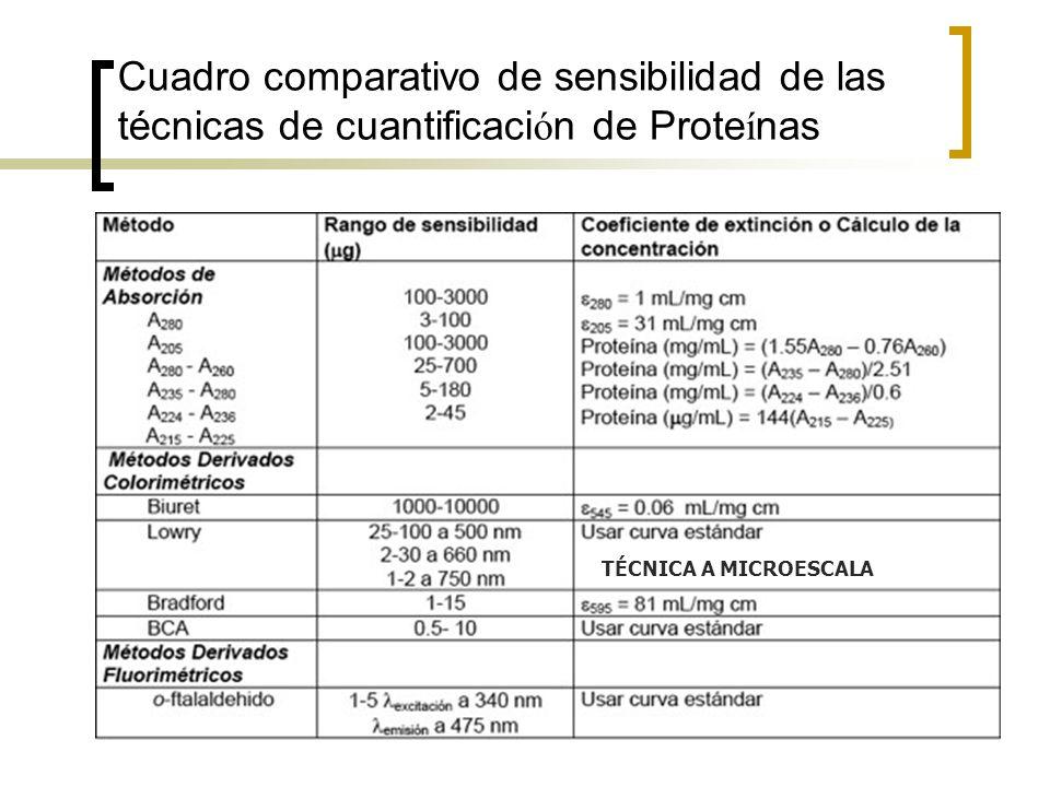 Cuadro comparativo de sensibilidad de las técnicas de cuantificaci ó n de Prote í nas TÉCNICA A MICROESCALA