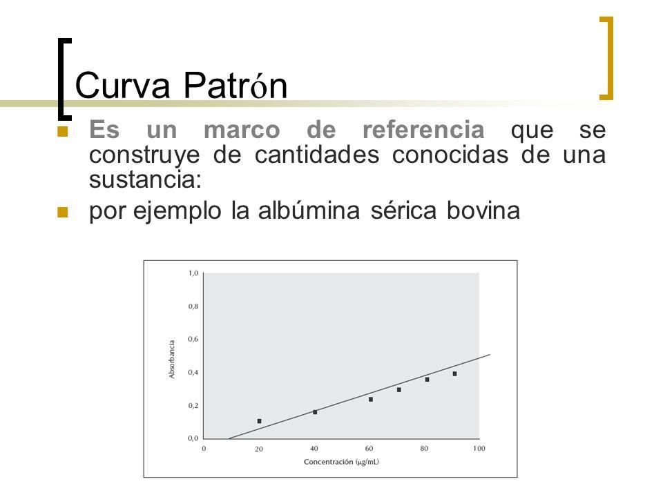 Curva Patr ó n Es un marco de referencia que se construye de cantidades conocidas de una sustancia: por ejemplo la albúmina sérica bovina