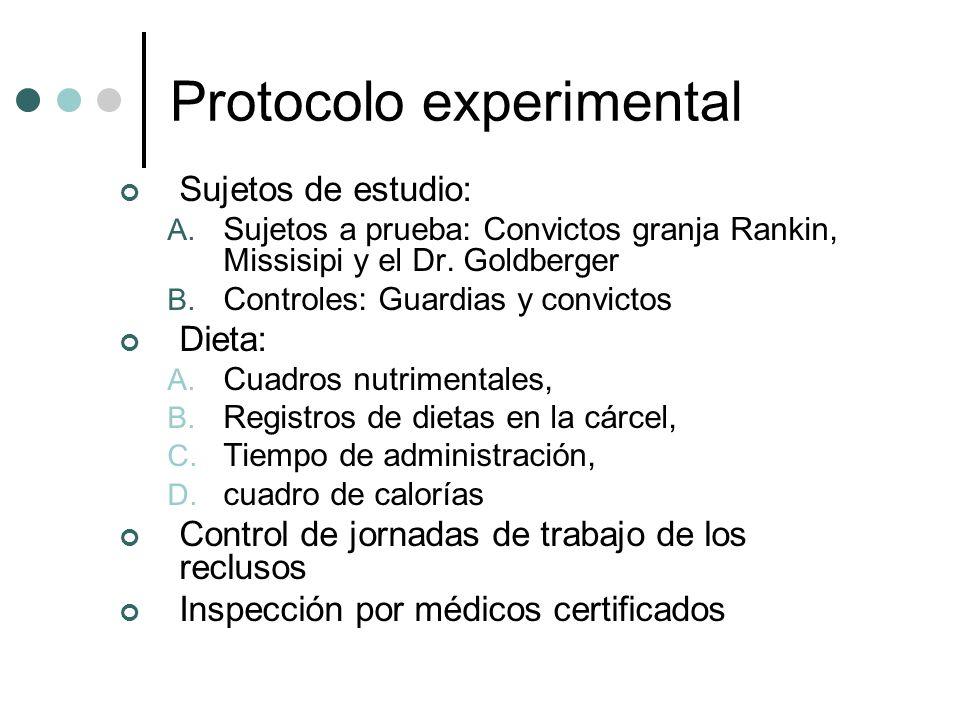 Protocolo experimental Sujetos de estudio: A.