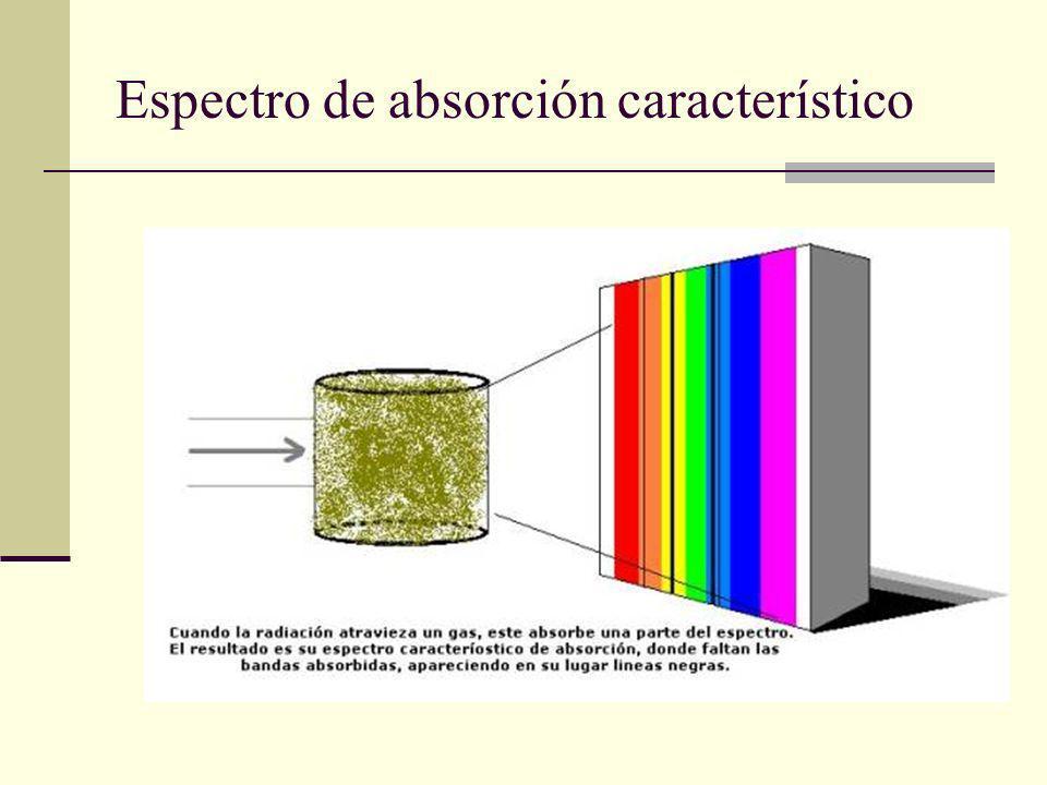 Espectro de absorción característico