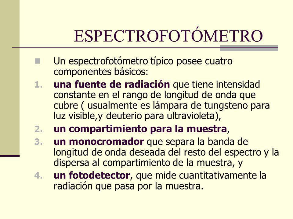 ESPECTROFOTÓMETRO Un espectrofotómetro típico posee cuatro componentes básicos: 1. una fuente de radiación que tiene intensidad constante en el rango