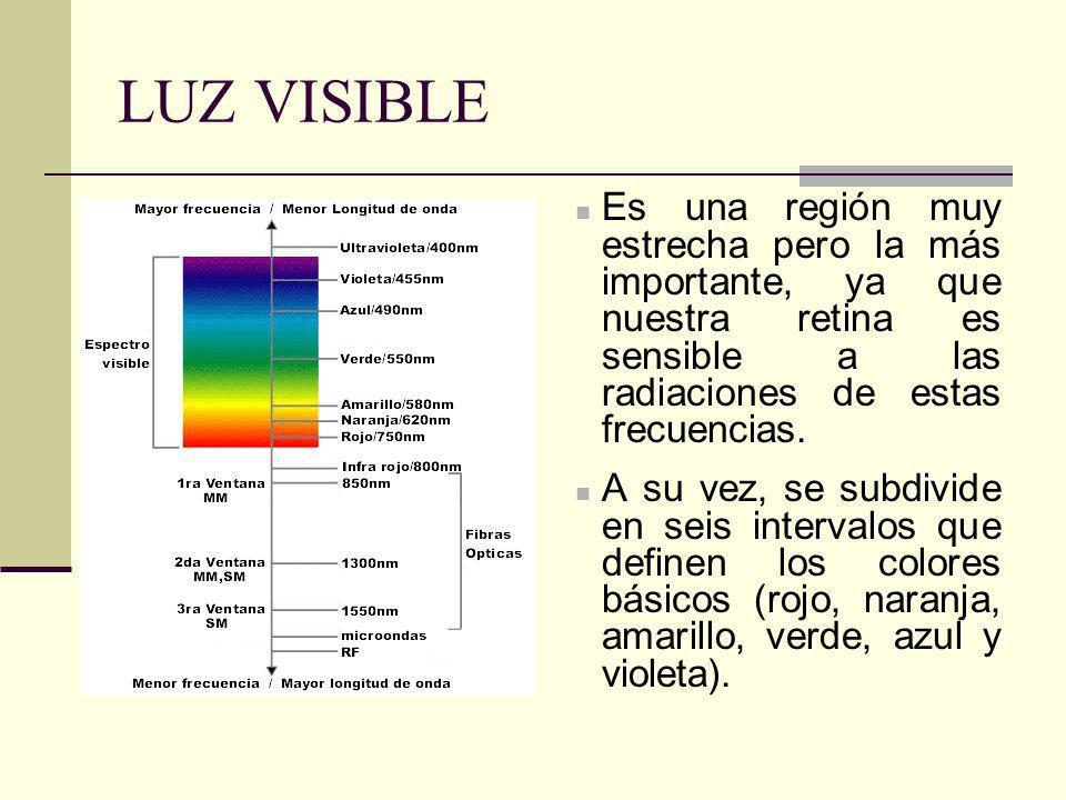 LUZ VISIBLE Es una región muy estrecha pero la más importante, ya que nuestra retina es sensible a las radiaciones de estas frecuencias. A su vez, se