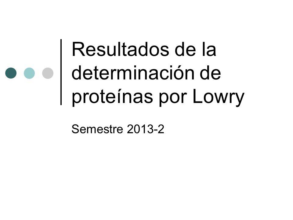 Resultados de la determinación de proteínas por Lowry Semestre 2013-2