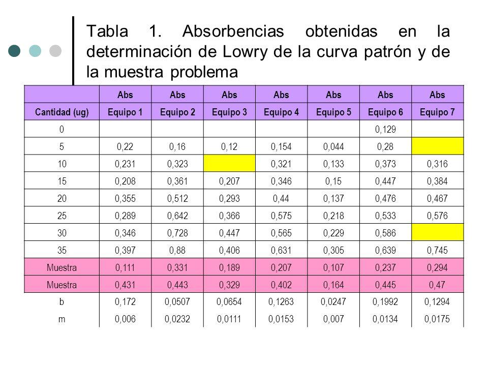 Tabla 1. Absorbencias obtenidas en la determinación de Lowry de la curva patrón y de la muestra problema Abs Cantidad (ug)Equipo 1Equipo 2Equipo 3Equi
