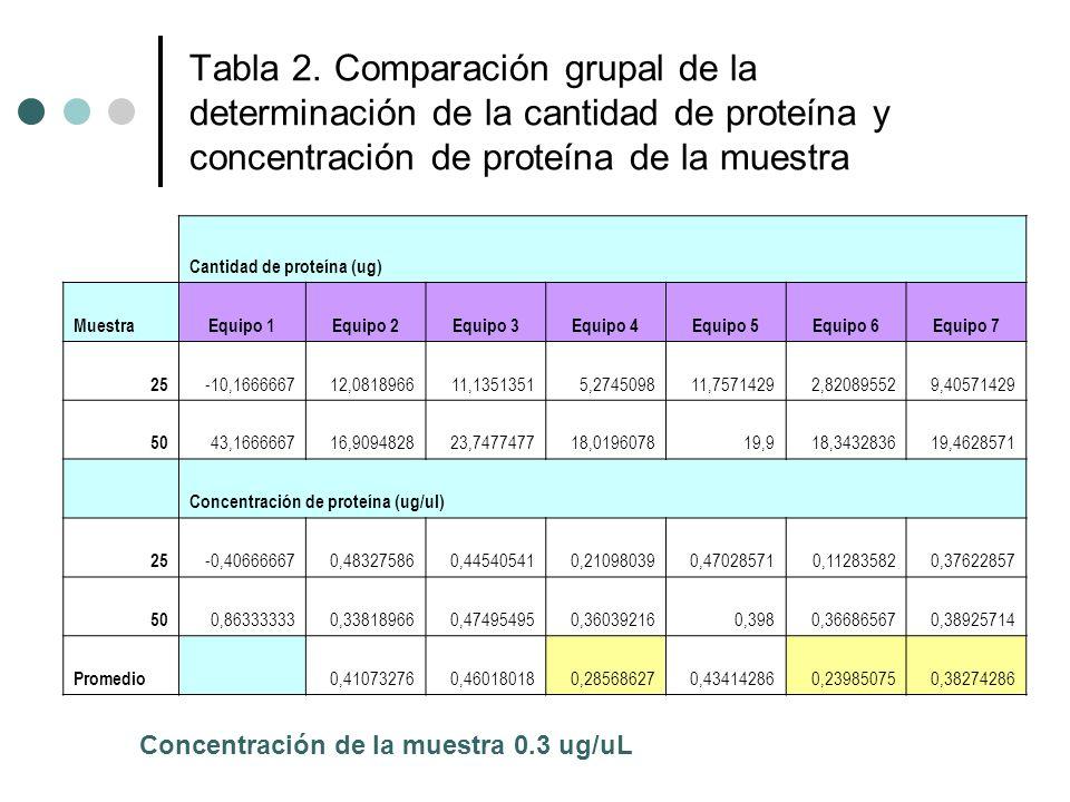 Tabla 2. Comparación grupal de la determinación de la cantidad de proteína y concentración de proteína de la muestra Cantidad de proteína (ug) Muestra