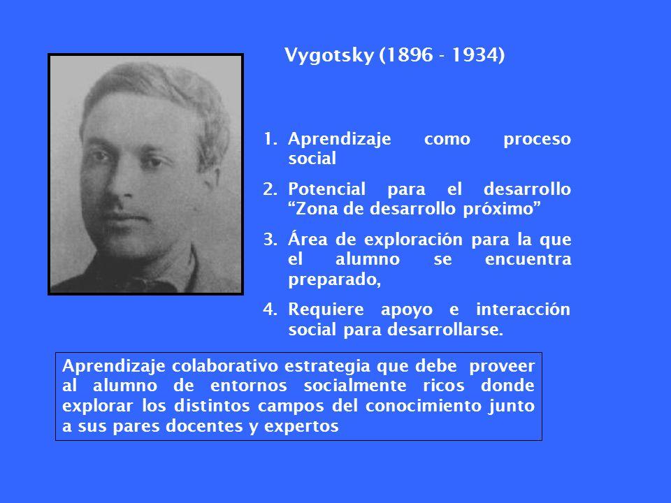 Vygotsky (1896 - 1934) 1.Aprendizaje como proceso social 2.Potencial para el desarrollo Zona de desarrollo próximo 3.Área de exploración para la que e