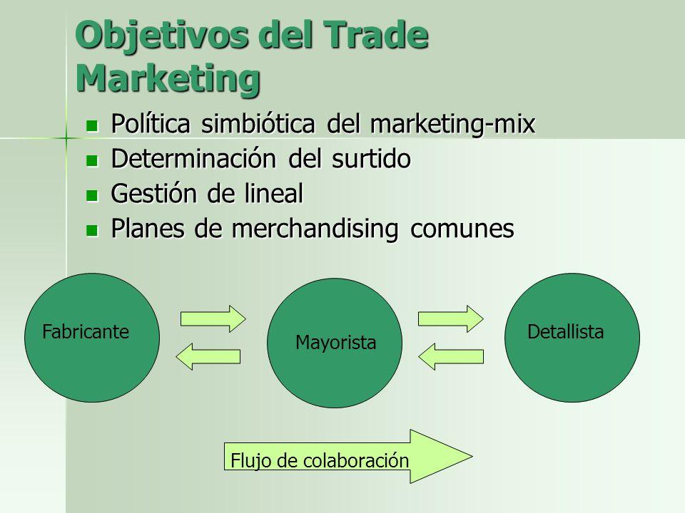 Objetivos del Trade Marketing Política simbiótica del marketing-mix Política simbiótica del marketing-mix Determinación del surtido Determinación del