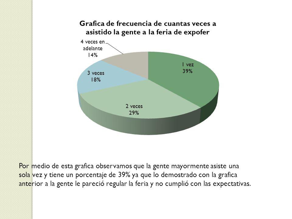 Por medio de esta grafica observamos que la gente mayormente asiste una sola vez y tiene un porcentaje de 39% ya que lo demostrado con la grafica anterior a la gente le pareció regular la feria y no cumplió con las expectativas.
