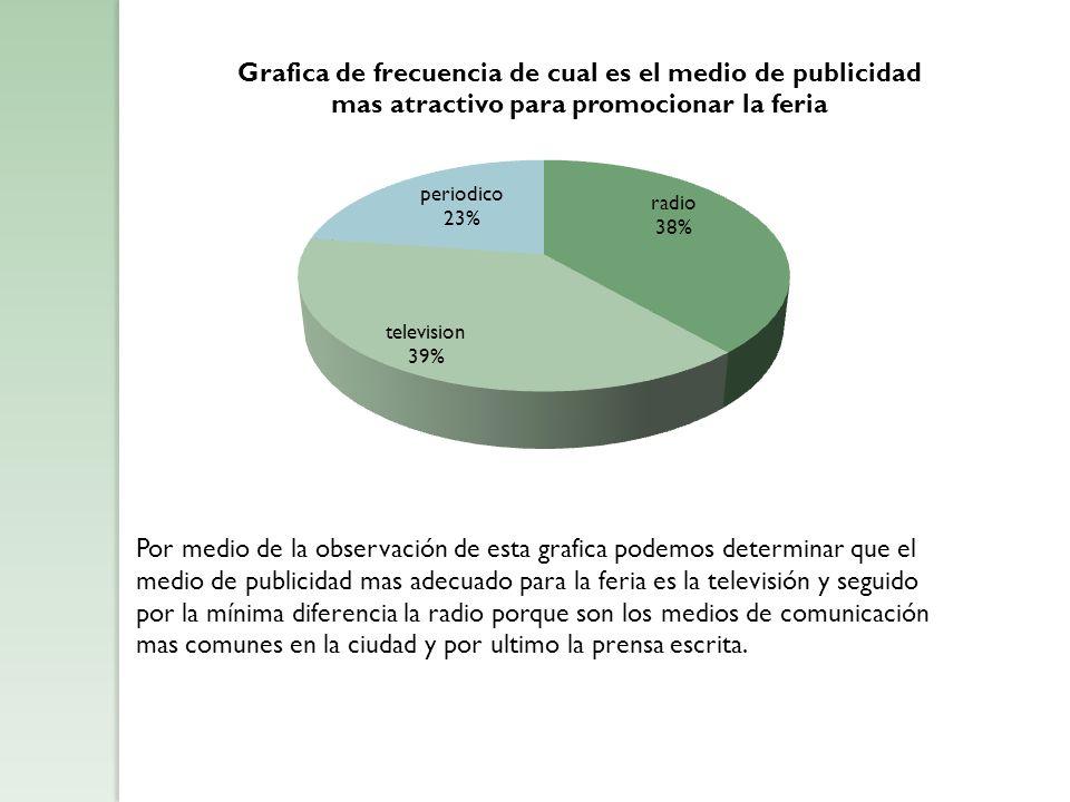 Por medio de la observación de esta grafica podemos determinar que el medio de publicidad mas adecuado para la feria es la televisión y seguido por la