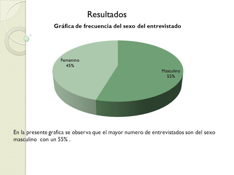 En la presente grafica se observa que el mayor numero de entrevistados son del sexo masculino con un 55%. Resultados