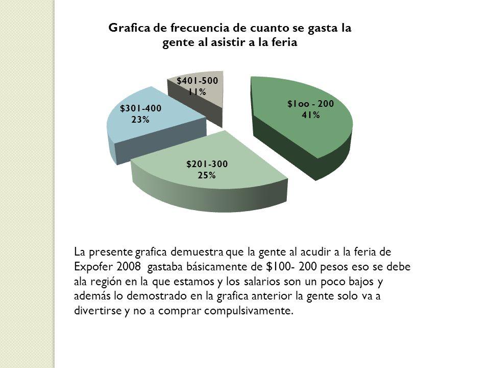 La presente grafica demuestra que la gente al acudir a la feria de Expofer 2008 gastaba básicamente de $100- 200 pesos eso se debe ala región en la qu