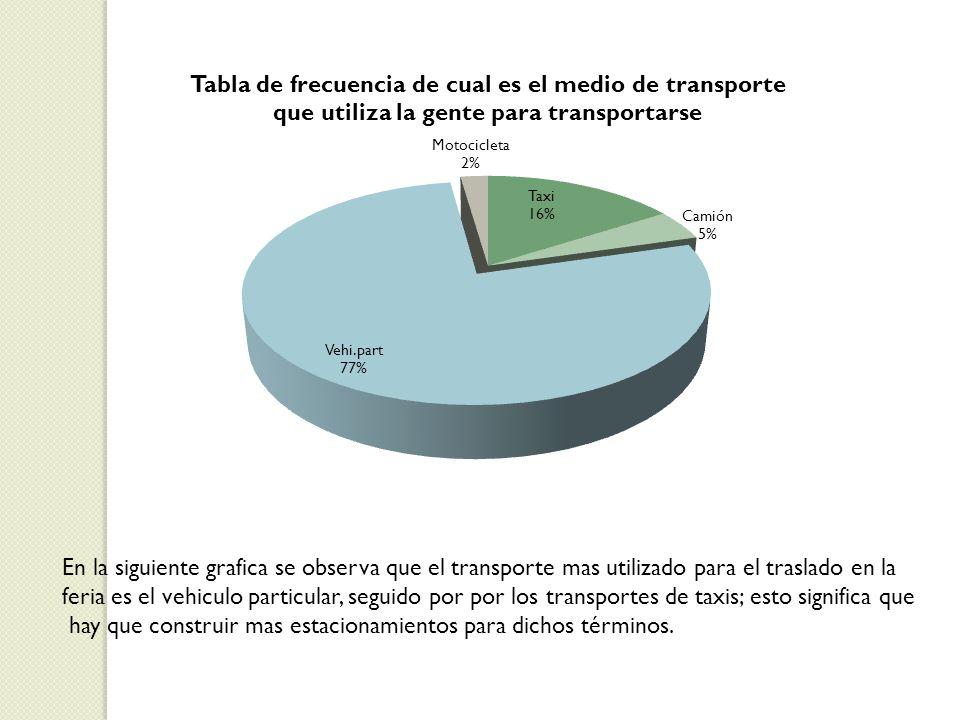 En la siguiente grafica se observa que el transporte mas utilizado para el traslado en la feria es el vehiculo particular, seguido por por los transportes de taxis; esto significa que hay que construir mas estacionamientos para dichos términos.