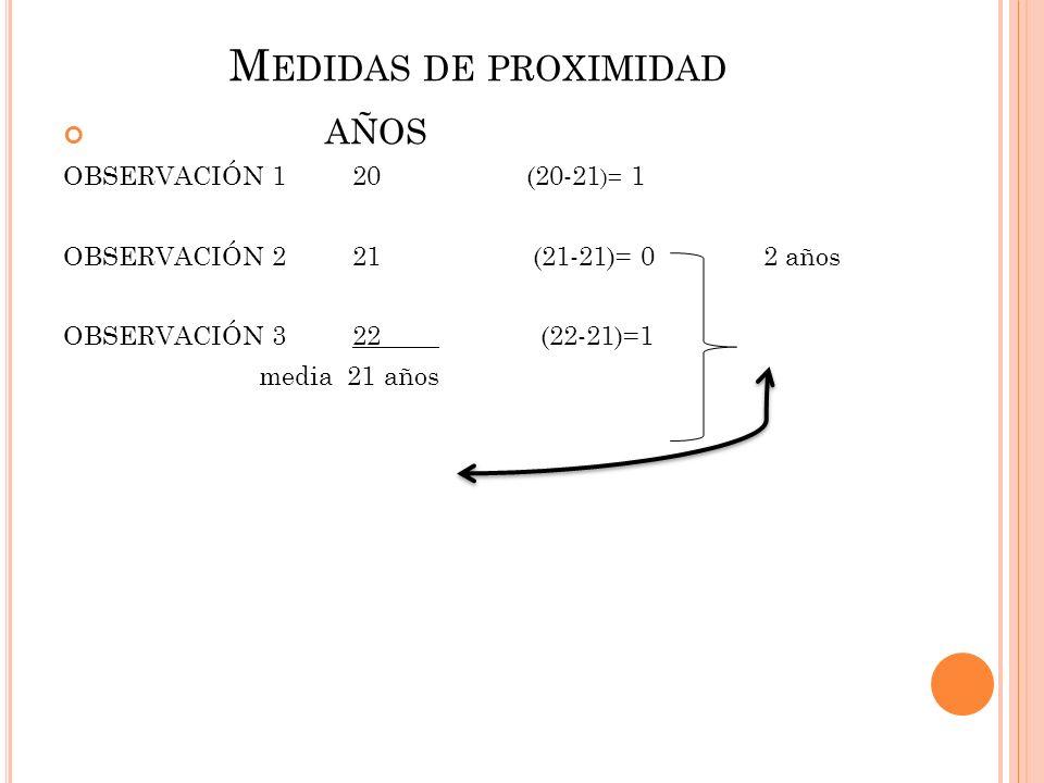 M EDIDAS DE PROXIMIDAD AÑOS OBSERVACIÓN 1 20 (20-21 )= 1 OBSERVACIÓN 2 21 (21-21)= 0 2 años OBSERVACIÓN 3 22 (22-21)=1 media 21 años