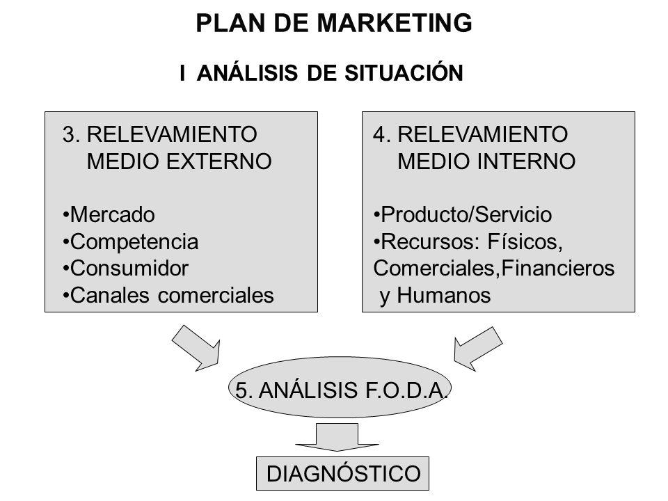 PLAN DE MARKETING I ANÁLISIS DE SITUACIÓN 3. RELEVAMIENTO MEDIO EXTERNO Mercado Competencia Consumidor Canales comerciales 4. RELEVAMIENTO MEDIO INTER