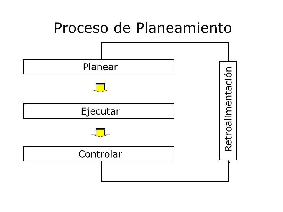 Proceso de Planeamiento Planear Ejecutar Controlar Retroalimentación