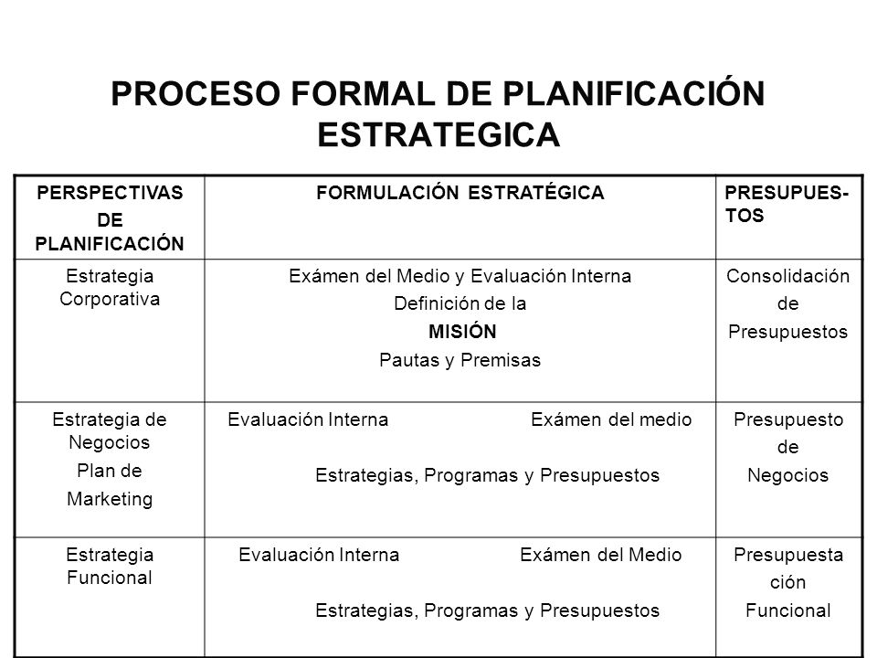 PROCESO FORMAL DE PLANIFICACIÓN ESTRATEGICA PERSPECTIVAS DE PLANIFICACIÓN FORMULACIÓN ESTRATÉGICAPRESUPUES- TOS Estrategia Corporativa Exámen del Medi