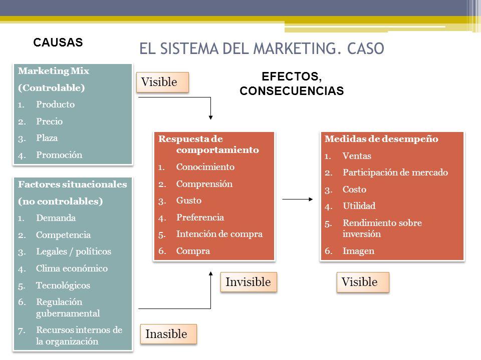 Marketing Mix (Controlable) 1.Producto 2.Precio 3.Plaza 4.Promoción Marketing Mix (Controlable) 1.Producto 2.Precio 3.Plaza 4.Promoción EL SISTEMA DEL