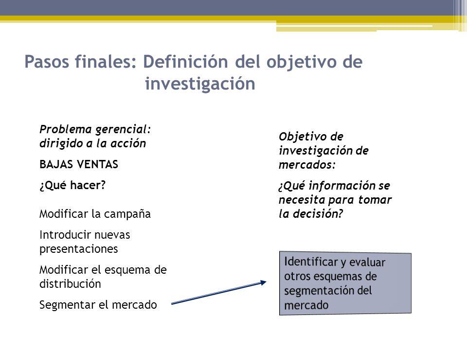 Pasos finales: Definición del objetivo de investigación Problema gerencial: dirigido a la acción BAJAS VENTAS ¿Qué hacer? Modificar la campaña Introdu