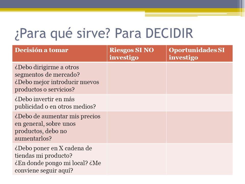 Definiciones de Investigación de Mercados La investigación de mercados: 1.Especifica la información requerida para abordar los problemas, las oportunidades y las acciones de marketing; 2.Diseña el método para recolectar información; 3.Dirige e implementa el proceso de recolección de datos; 4.Analiza los resultados y comunica los hallazgos y sus implicaciones