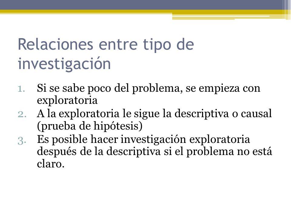 Relaciones entre tipo de investigación 1.Si se sabe poco del problema, se empieza con exploratoria 2.A la exploratoria le sigue la descriptiva o causa