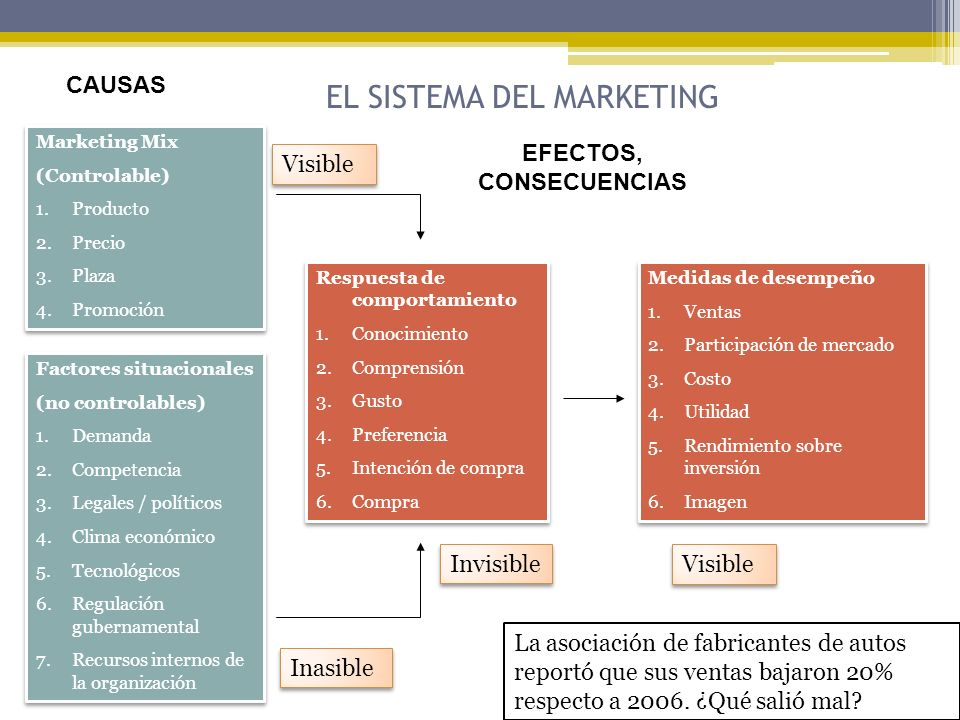 Fuentes secundarias: Externas Privadas Estudios de organizaciones privadas (CEE, AMAI) Datos sindicados en asociaciones y empresas de investigación de mercados (alta complejidad de mercado)