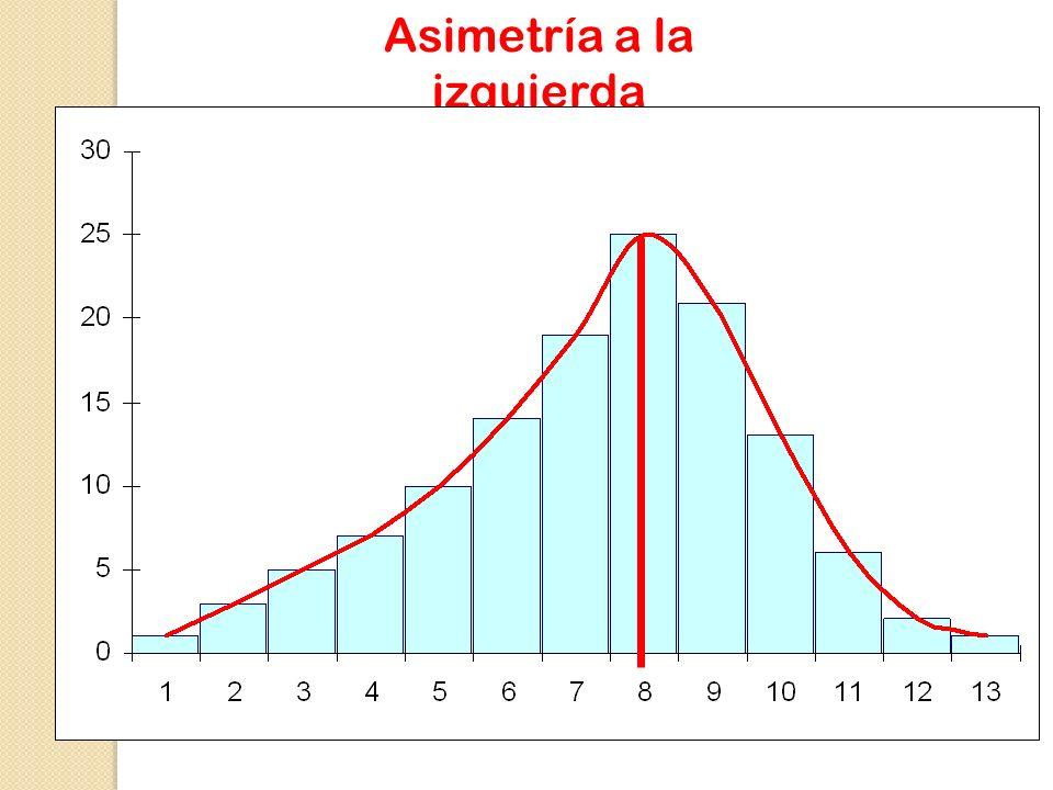 Distribución normal: curva simétrica