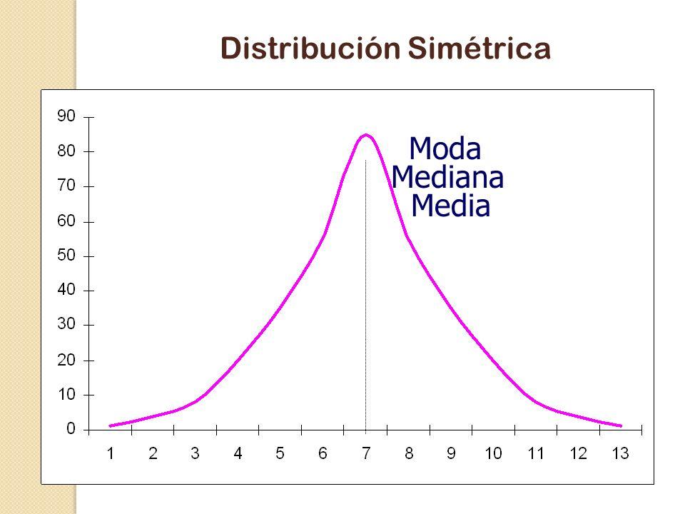 Moda Mediana Media Distribución Sesgada a la Izquierda