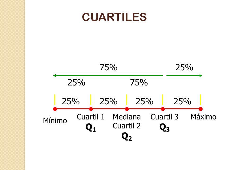 CUARTILES Los cuartiles dividen en cuatro partes las observaciones. El primer cuartil Q 1 es un valor que deje por debajo de él 25% de las y por encim