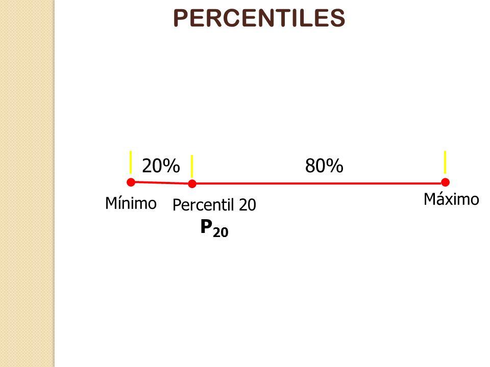 PERCENTILES Los percentiles dividen en dos partes las observaciones. Por ejemplo, el percentil 20, P 20, es el valor que deja por debajo un 20% y por