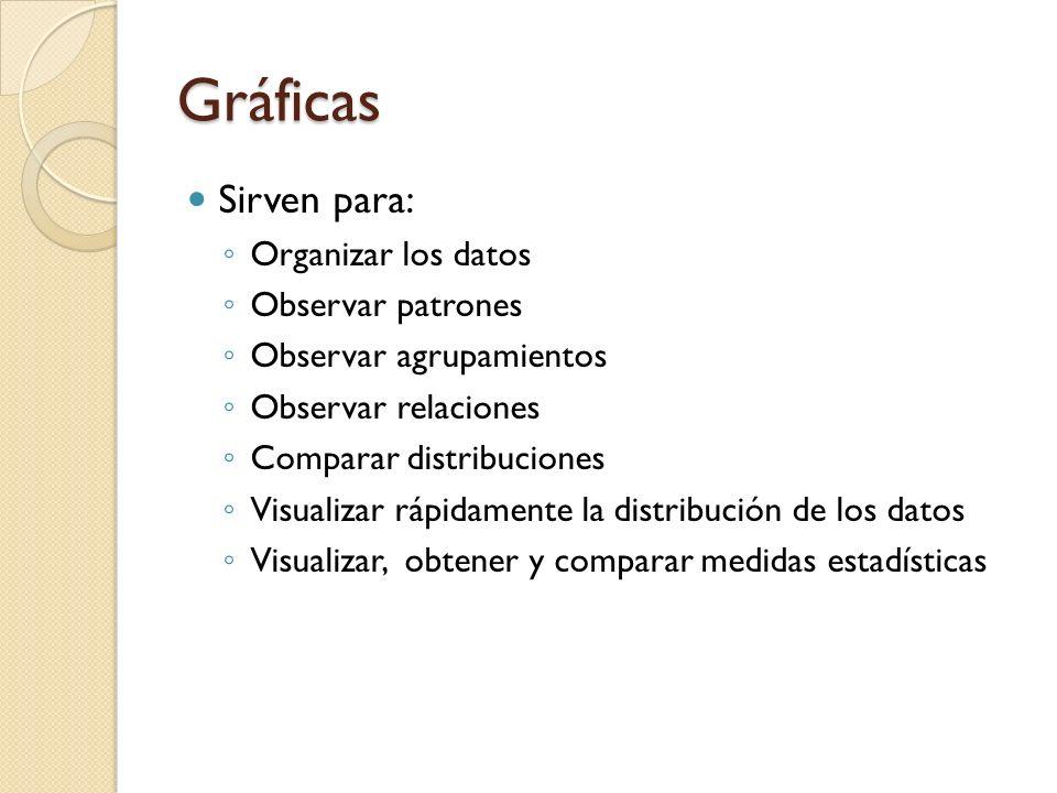 Gráficos Son imágenes que, combinando la utilización de sombreado, colores, puntos, líneas, símbolos, números, texto y un sistema de referencia (coord