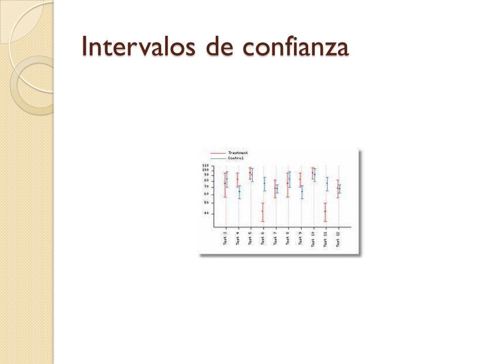 Diagrama de Caja y Bigotes Escala Q1Q1 Q3Q3 mediana Max Min