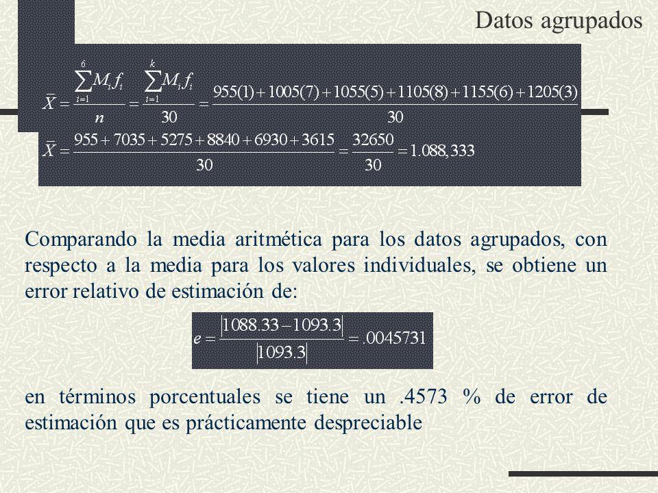 Comparando la media aritmética para los datos agrupados, con respecto a la media para los valores individuales, se obtiene un error relativo de estima
