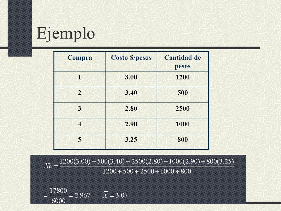 Ejemplo CompraCosto $/pesosCantidad de pesos 13.001200 23.40500 32.802500 42.901000 53.25800