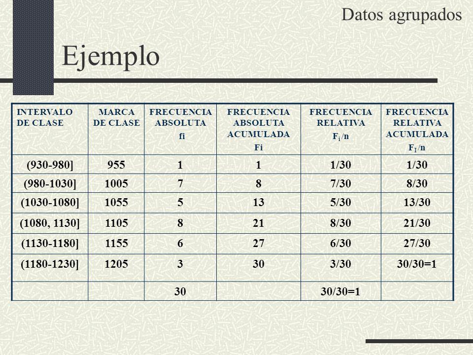 Ejemplo INTERVALO DE CLASE MARCA DE CLASE FRECUENCIA ABSOLUTA fi FRECUENCIA ABSOLUTA ACUMULADA Fi FRECUENCIA RELATIVA F i /n FRECUENCIA RELATIVA ACUMU