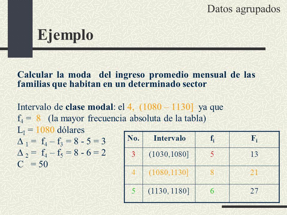 Ejemplo Calcular la moda del ingreso promedio mensual de las familias que habitan en un determinado sector Intervalo de clase modal: el 4, (1080 – 113
