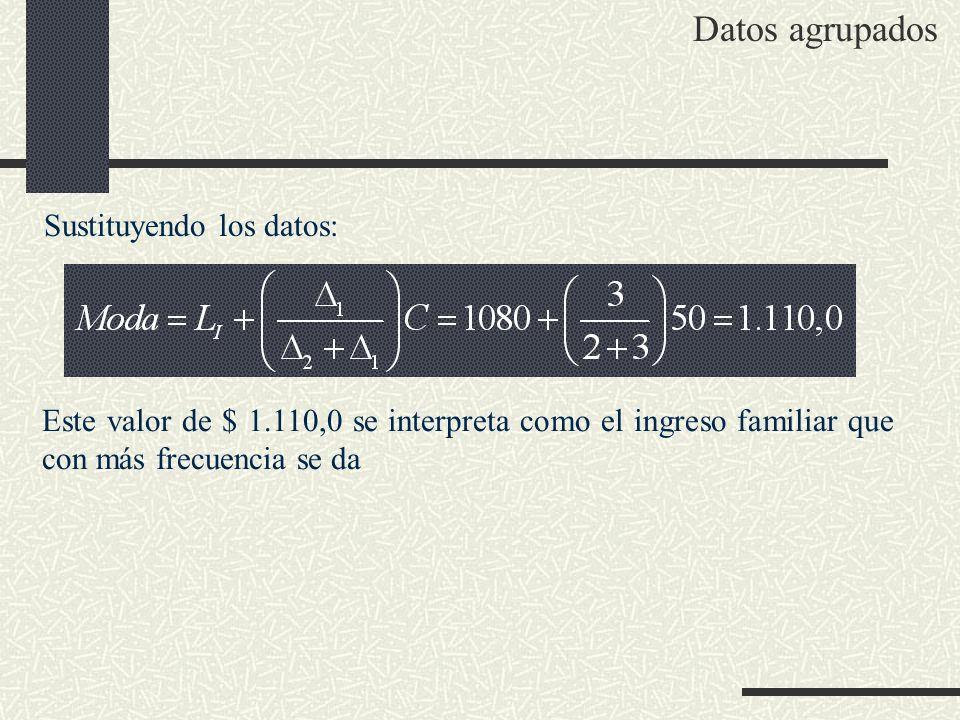 Sustituyendo los datos: Este valor de $ 1.110,0 se interpreta como el ingreso familiar que con más frecuencia se da Datos agrupados