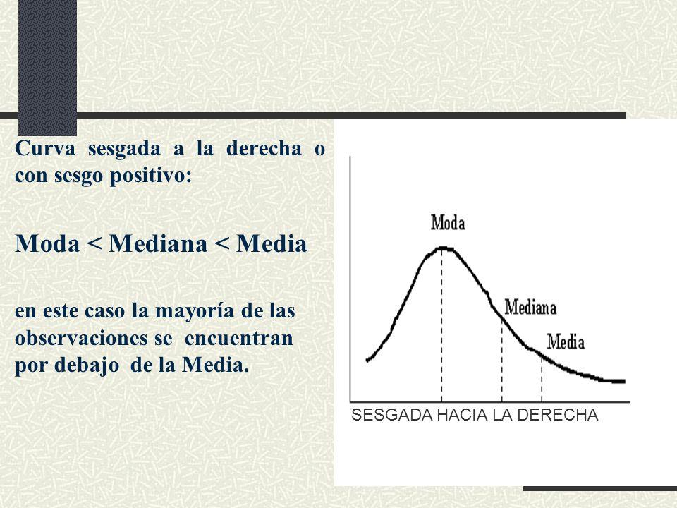 Curva sesgada a la derecha o con sesgo positivo: Moda < Mediana < Media en este caso la mayoría de las observaciones se encuentran por debajo de la Me