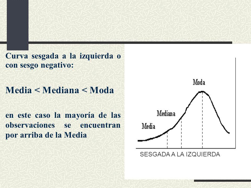 Curva sesgada a la izquierda o con sesgo negativo: Media < Mediana < Moda en este caso la mayoría de las observaciones se encuentran por arriba de la