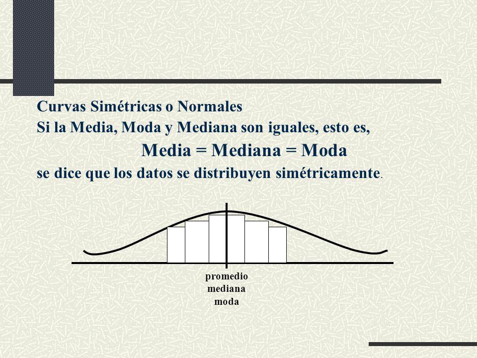 Curvas Simétricas o Normales Si la Media, Moda y Mediana son iguales, esto es, Media = Mediana = Moda se dice que los datos se distribuyen simétricame
