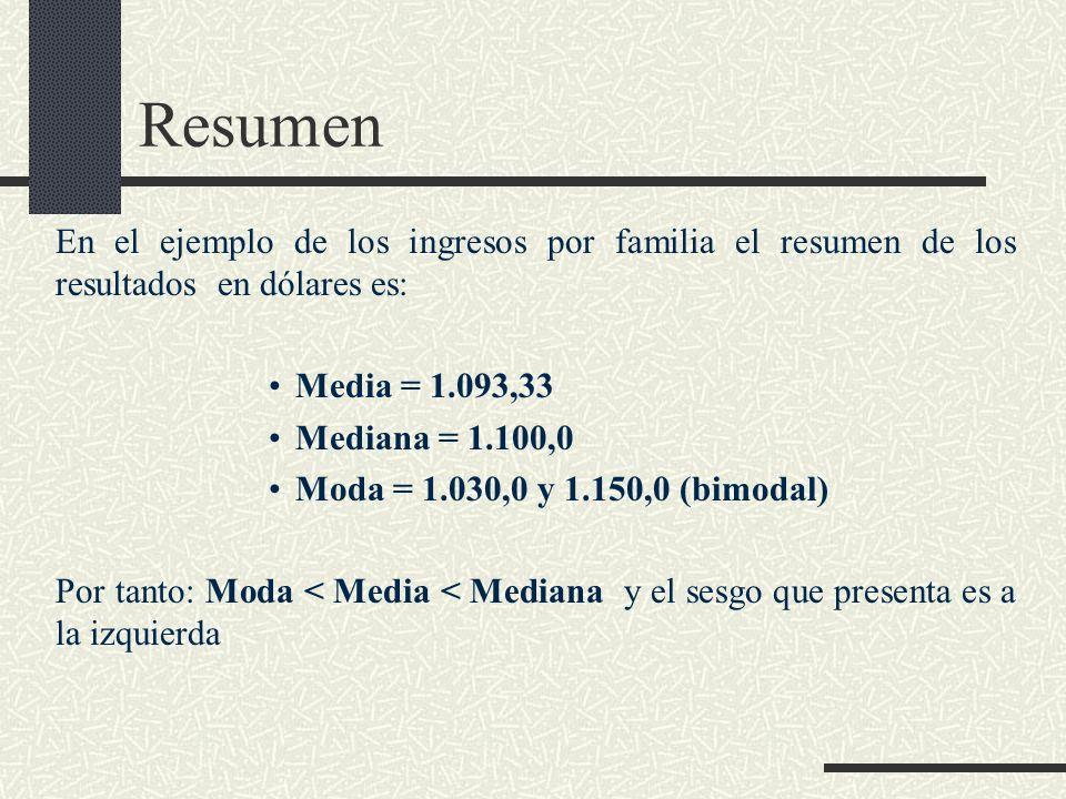 En el ejemplo de los ingresos por familia el resumen de los resultados en dólares es: Media = 1.093,33 Mediana = 1.100,0 Moda = 1.030,0 y 1.150,0 (bim
