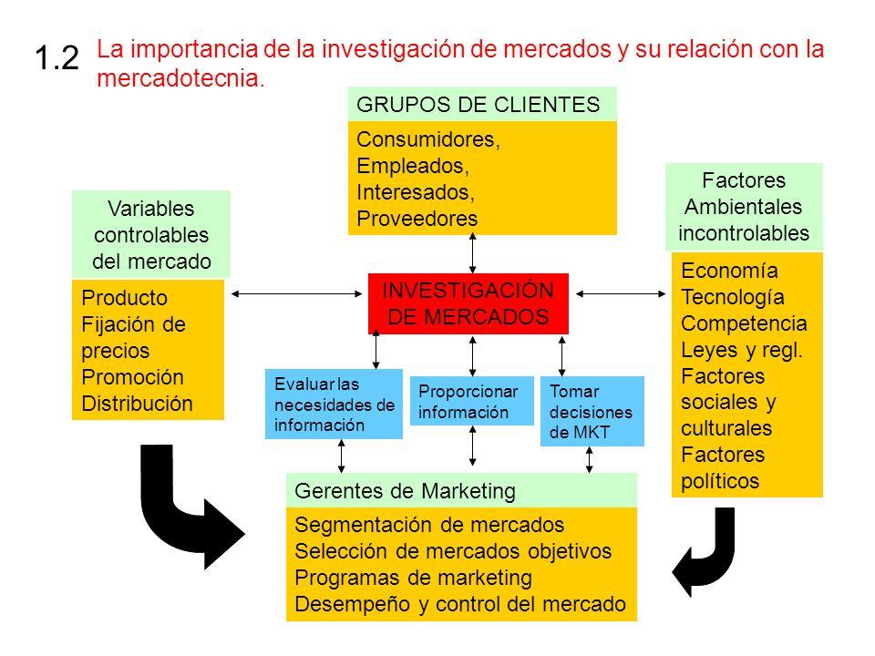 La importancia de la investigación de mercados y su relación con la mercadotecnia. 1.2 INVESTIGACIÓN DE MERCADOS GRUPOS DE CLIENTES Consumidores, Empl