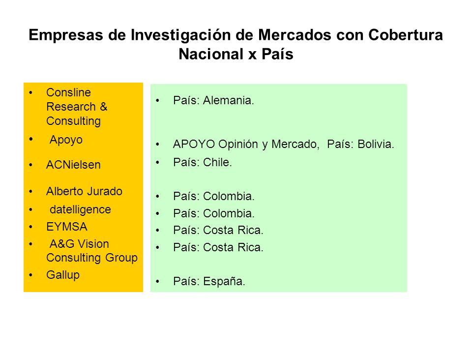 Empresas de Investigación de Mercados con Cobertura Nacional x País Consline Research & Consulting Apoyo ACNielsen Alberto Jurado datelligence EYMSA A