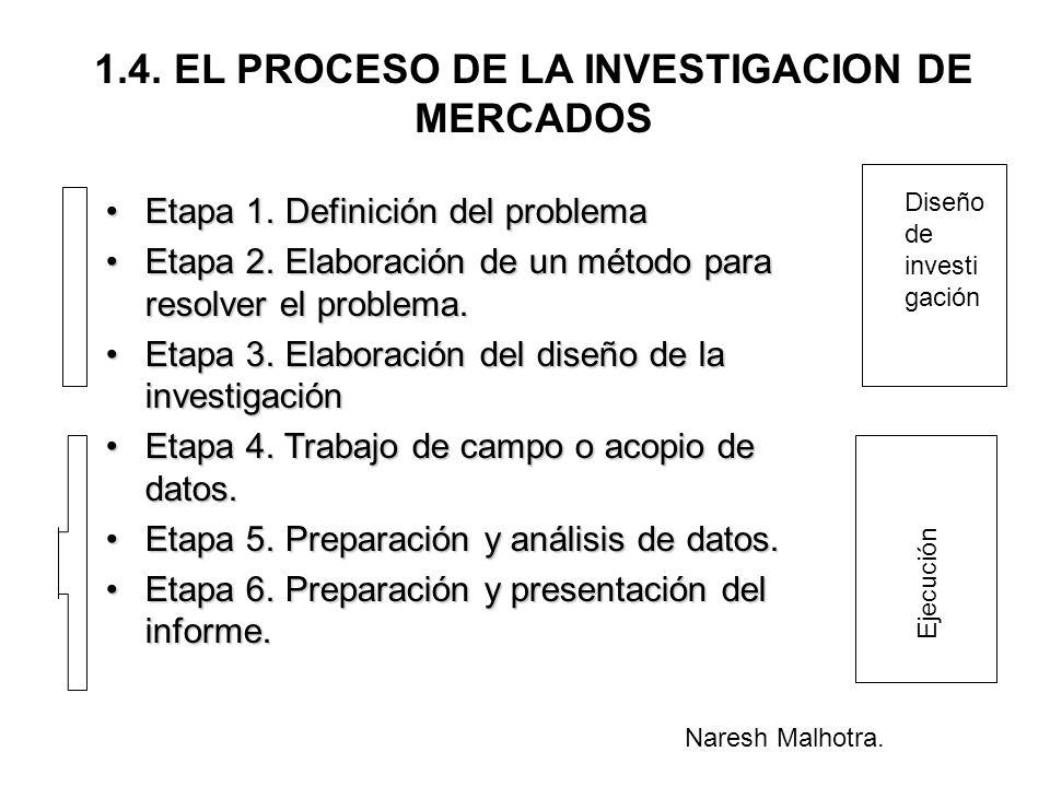 1.4. EL PROCESO DE LA INVESTIGACION DE MERCADOS Diseño de investi gación Ejecución Etapa 1. Definición del problemaEtapa 1. Definición del problema Et