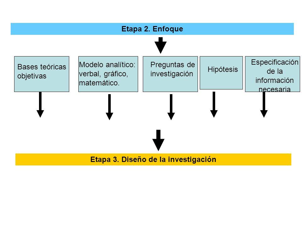 Etapa 2. Enfoque Bases teóricas objetivas Modelo analítico: verbal, gráfico, matemático. Preguntas de investigación Hipótesis Especificación de la inf