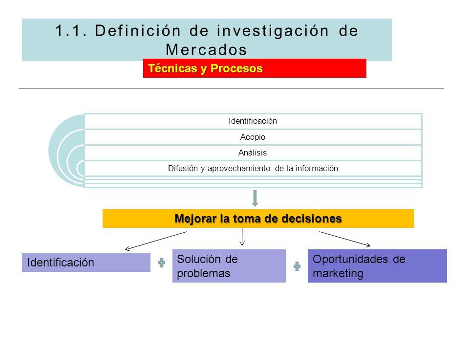 1.1. Definición de investigación de Mercados Técnicas y Procesos Identificación Acopio Análisis Difusión y aprovechamiento de la información Mejorar l
