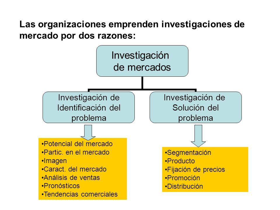 Las organizaciones emprenden investigaciones de mercado por dos razones: Investigación de mercados Investigación de Identificación del problema Investigación de Solución del problema Potencial del mercado Partic.