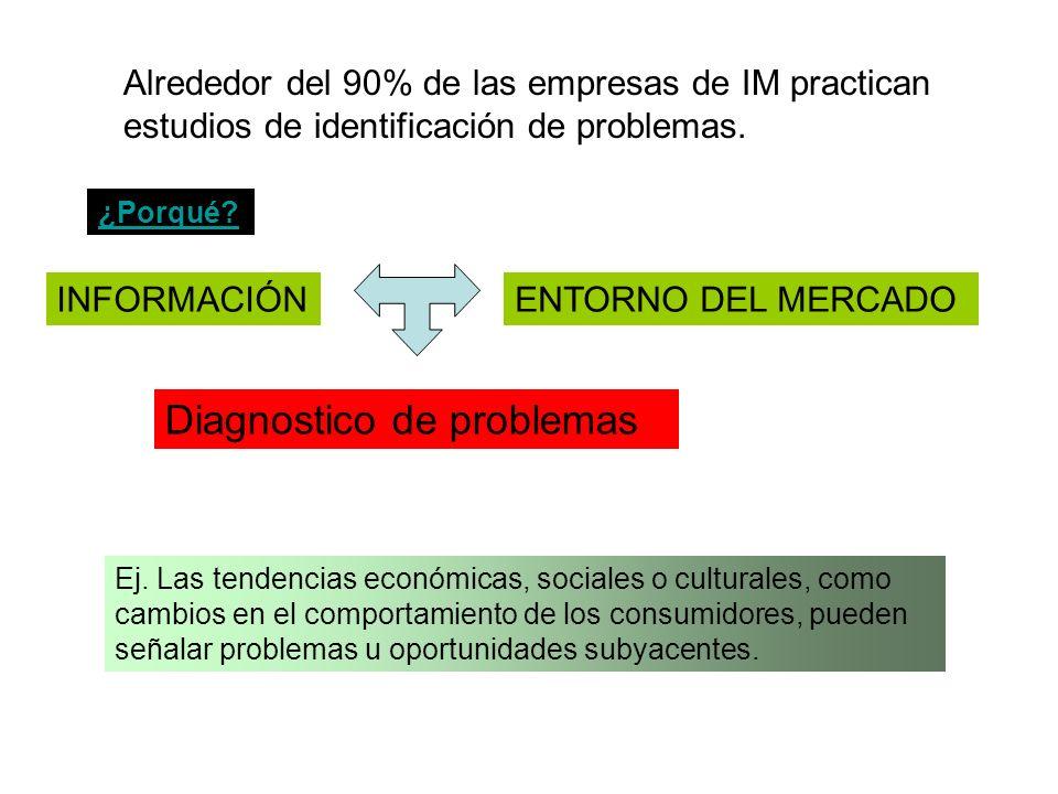 Alrededor del 90% de las empresas de IM practican estudios de identificación de problemas.