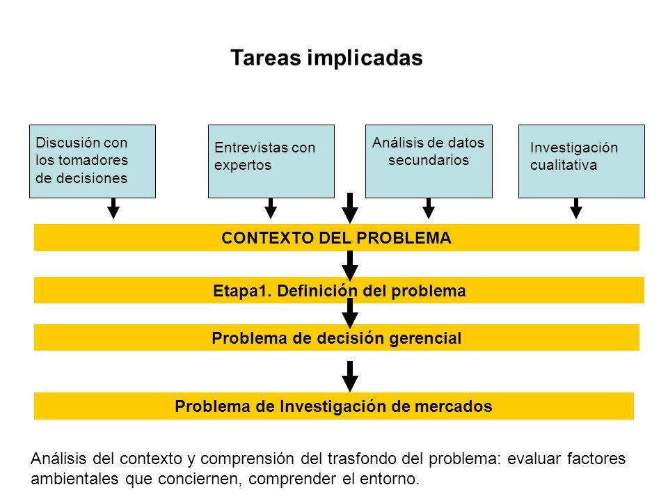 Tareas implicadas Discusión con los tomadores de decisiones Entrevistas con expertos Análisis de datos secundarios Investigación cualitativa CONTEXTO DEL PROBLEMA Etapa1.