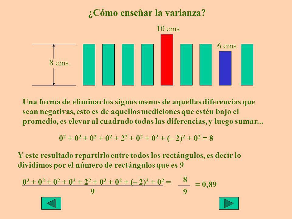 ¿Cómo enseñar la varianza.8 cms.